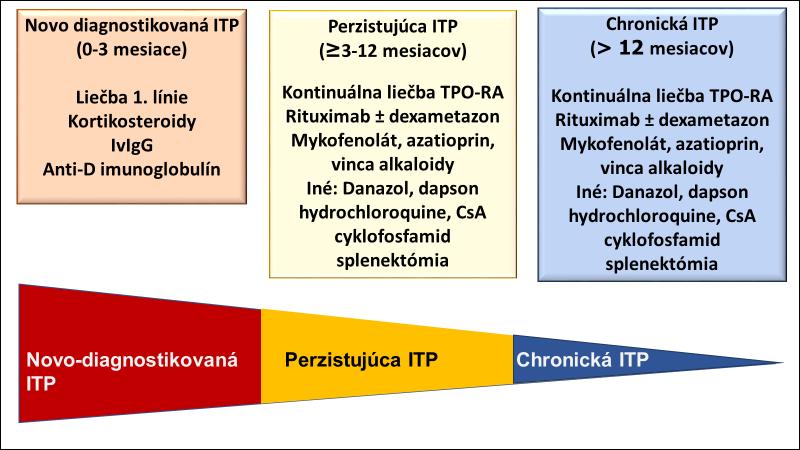 itp-sk2